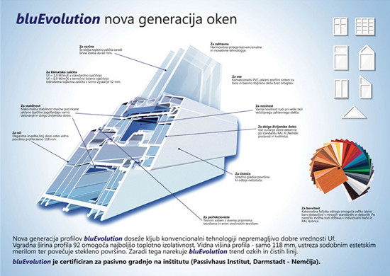 PVC OKNA Blue Evolution
